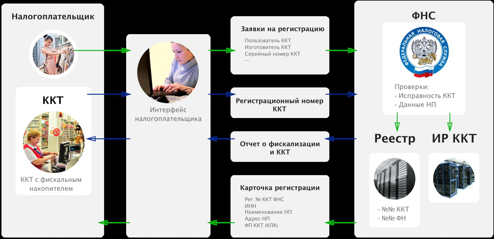 Электронная регистрация ККТ