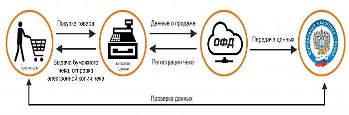 Схема работы онлайн кассы