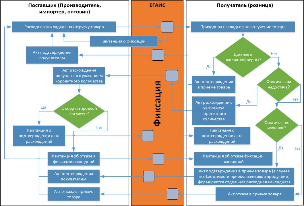 Схема фиксации актов в ЕГАИС