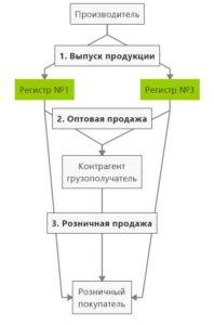 Работа в ЕГАИС 3.0